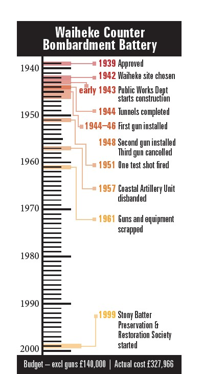 Stony Batter Timeline
